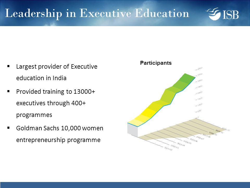 Leadership in Executive Education  Largest provider of Executive education in India  Provided training to 13000+ executives through 400+ programmes  Goldman Sachs 10,000 women entrepreneurship programme Participants