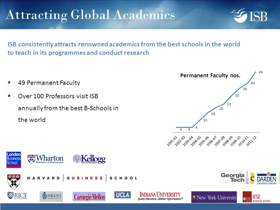 Attracting Global Academics  49 Permanent Faculty  Over 100 Professors visit ISB annually from the best B-Schools in the world ISB consistently attracts renowned academics from the best schools in the world to teach in its programmes and conduct research Permanent Faculty nos.