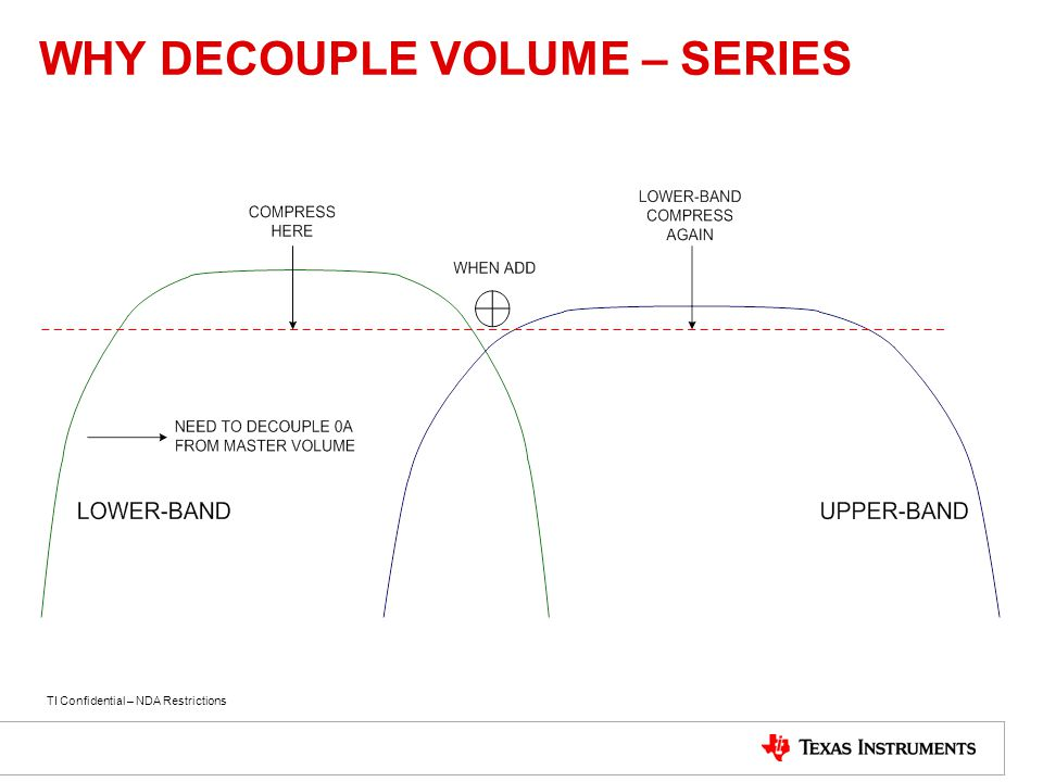 TI Confidential – NDA Restrictions WHY DECOUPLE VOLUME – SERIES