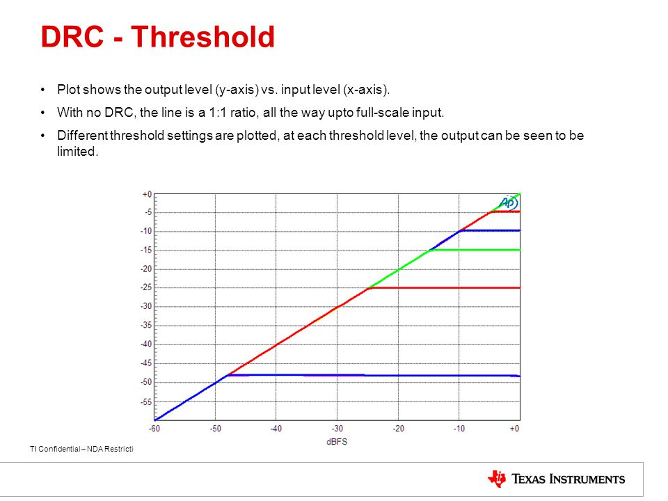 TI Confidential – NDA Restrictions DRC - Threshold Plot shows the output level (y-axis) vs. input level (x-axis). With no DRC, the line is a 1:1 ratio