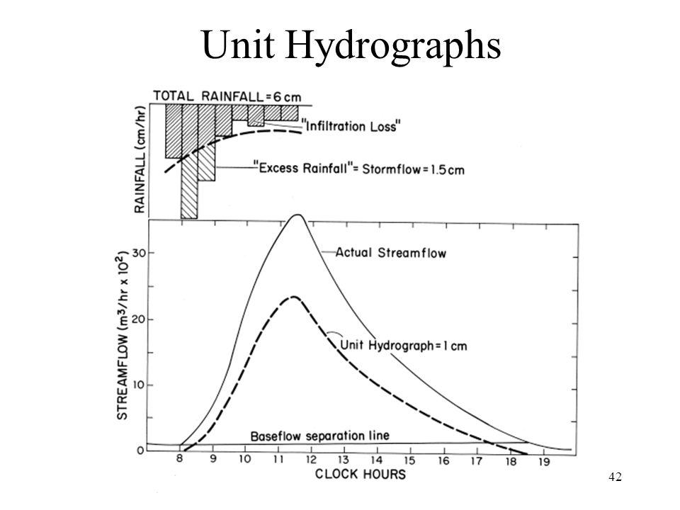 42 Unit Hydrographs