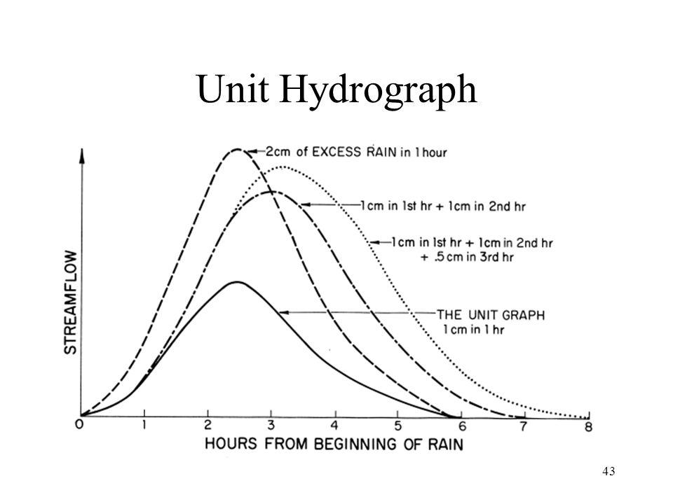 43 Unit Hydrograph