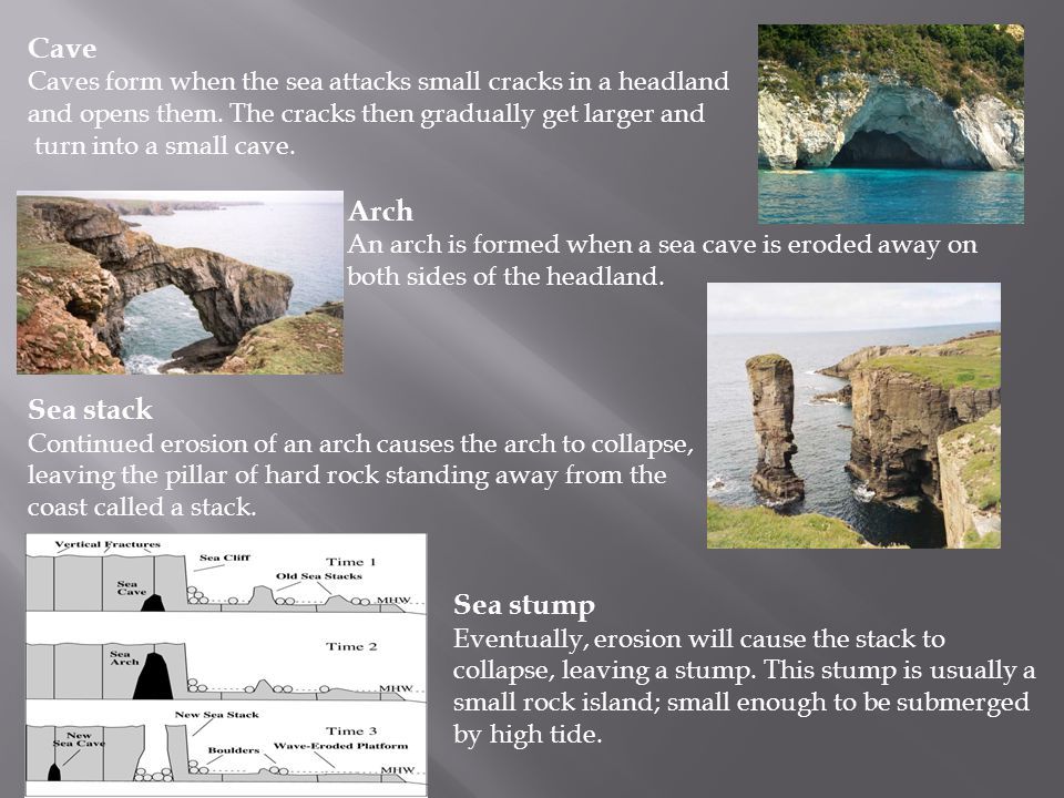 Cave Caves form when the sea attacks small cracks in a headland and opens them. The cracks then gradually get larger and turn into a small cave. Arch