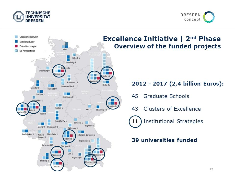 12 2012 - 2017 (2,4 billion Euros): 45Graduate Schools 43 Clusters of Excellence 11Institutional Strategies 39 universities funded Excellence Initiative | 2 nd Phase Overview of the funded projects