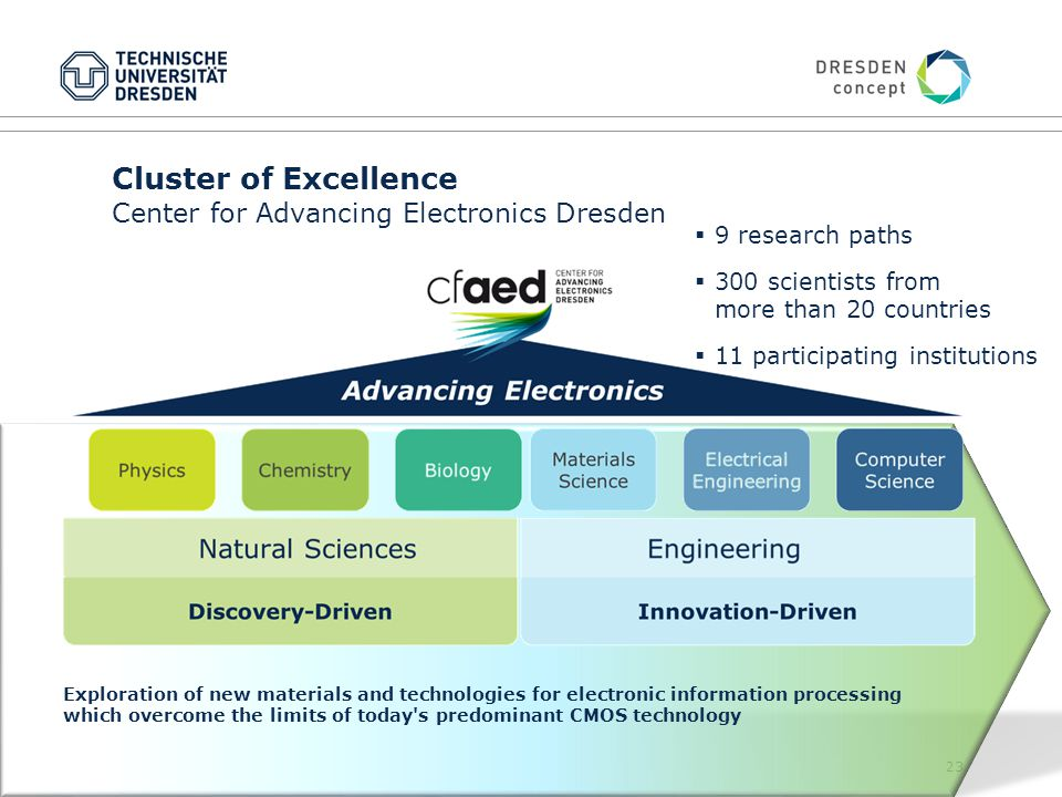 23 Cluster of Excellence Center for Advancing Electronics Dresden Exploration of new materials and technologies for electronic information processing which overcome the limits of today s predominant CMOS technology  9 research paths  300 scientists from more than 20 countries  11 participating institutions