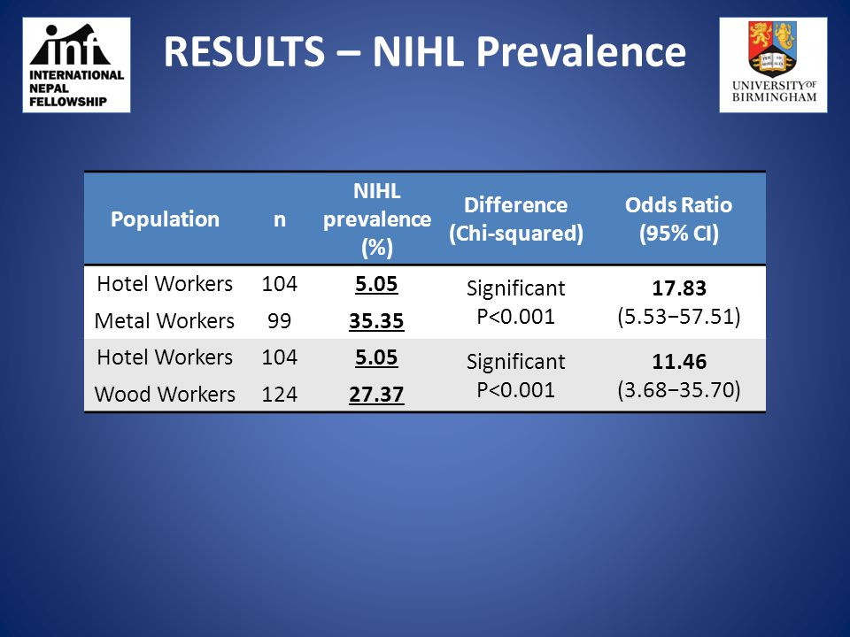 RESULTS – NIHL Prevalence Populationn NIHL prevalence (%) Difference (Chi-squared) Odds Ratio (95% CI) Hotel Workers1045.05 Significant P<0.001 17.83 (5.53−57.51) Metal Workers9935.35 Hotel Workers1045.05 Significant P<0.001 11.46 (3.68−35.70) Wood Workers12427.37