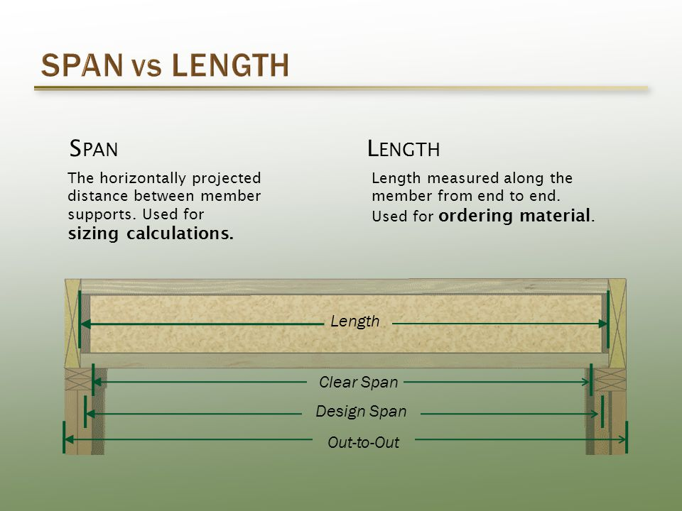 L ENGTH Length measured along the member from end to end.