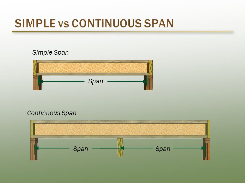 Simple Span Span Continuous Span