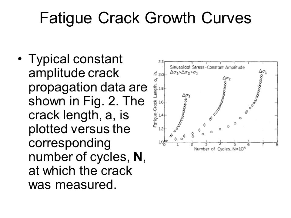 Fatigue Crack Growth Curves Typical constant amplitude crack propagation data are shown in Fig. 2. The crack length, a, is plotted versus the correspo