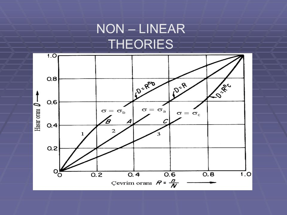 NON – LINEAR THEORIES