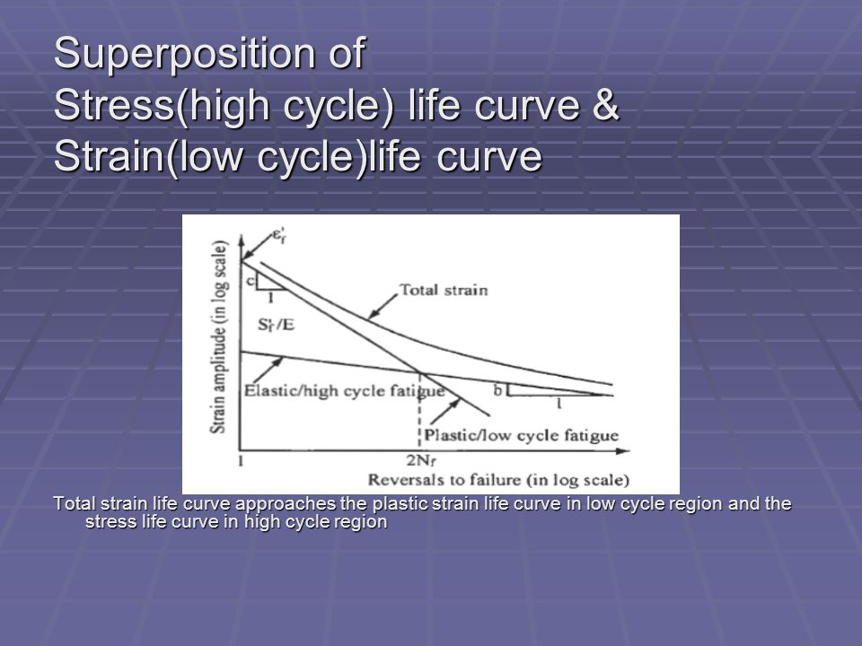 Superposition of Stress(high cycle) life curve & Strain(low cycle)life curve Total strain life curve approaches the plastic strain life curve in low c