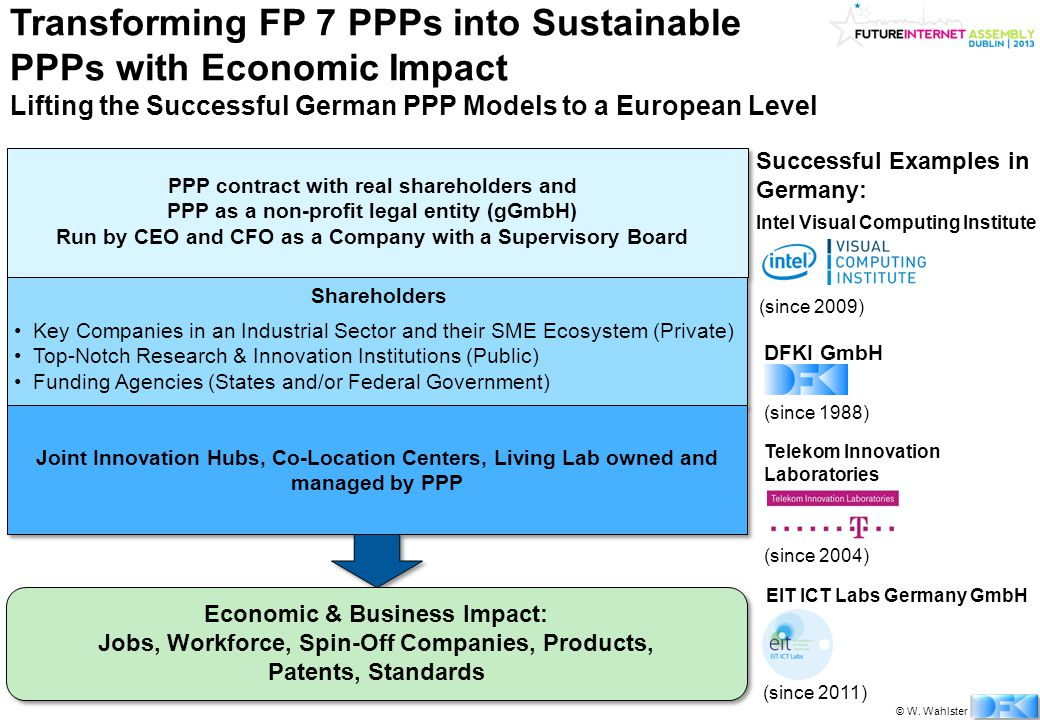 © W. Wahlster Transforming FP 7 PPPs into Sustainable PPPs with Economic Impact Lifting the Successful German PPP Models to a European Level PPP contr