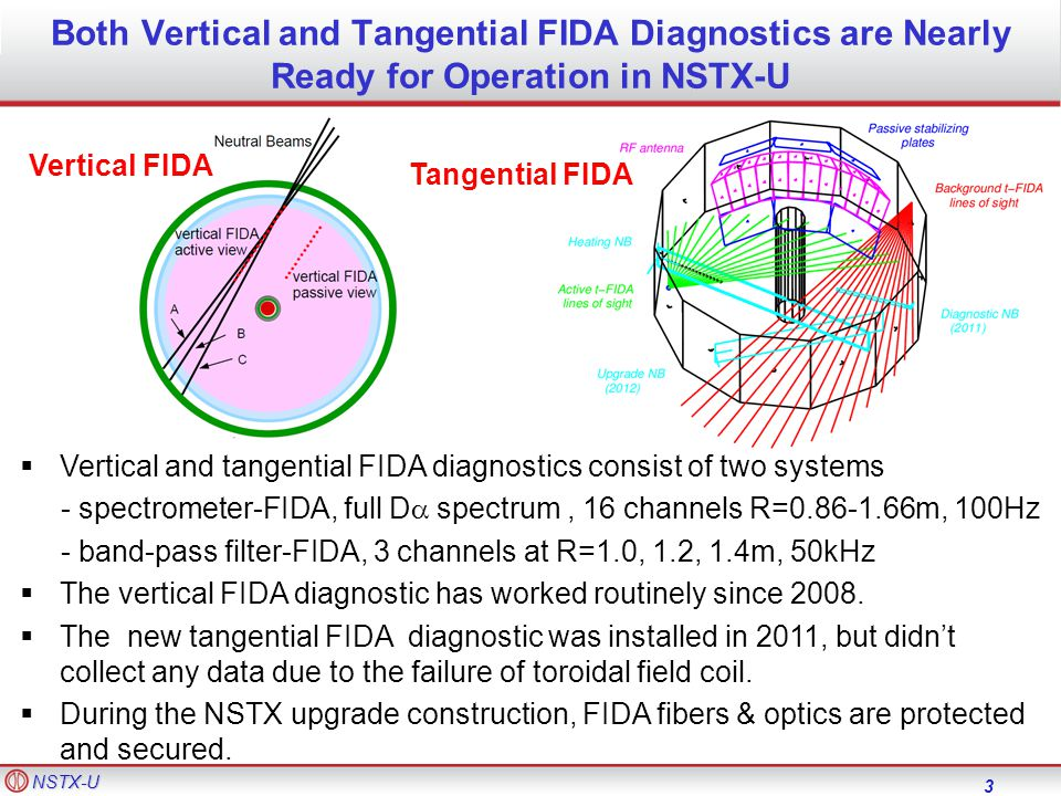 NSTX-U Both Vertical and Tangential FIDA Diagnostics are Nearly Ready for Operation in NSTX-U 3  Vertical and tangential FIDA diagnostics consist of