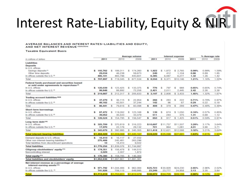 Interest Rate-Liability, Equity & NIR