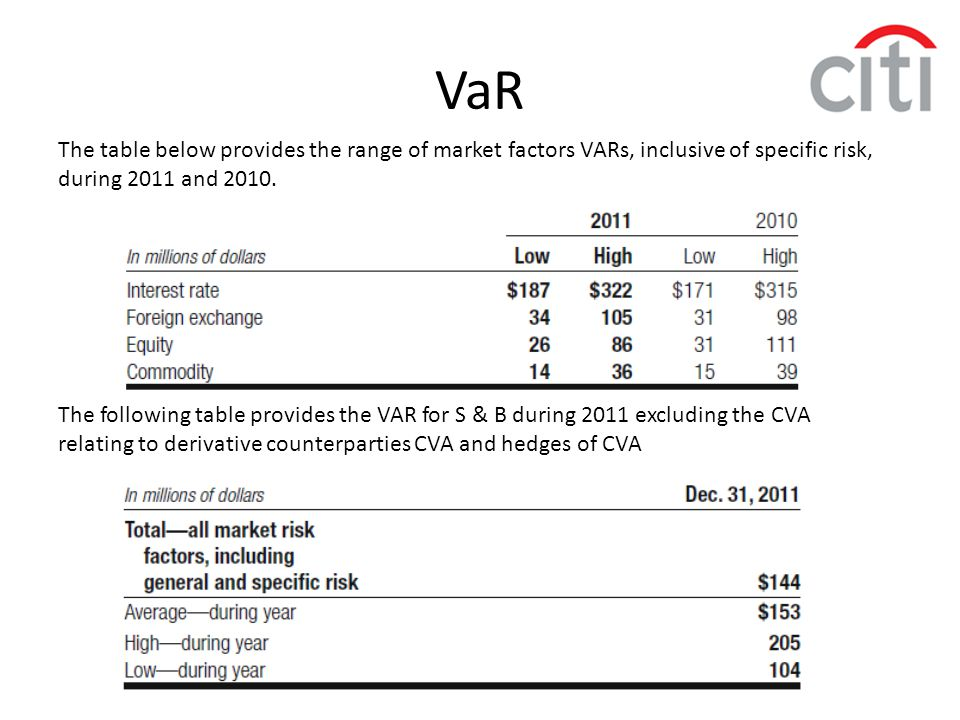 VaR The table below provides the range of market factors VARs, inclusive of specific risk, during 2011 and 2010. The following table provides the VAR