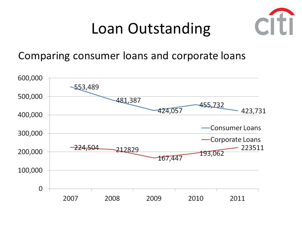 Loan Outstanding Comparing consumer loans and corporate loans