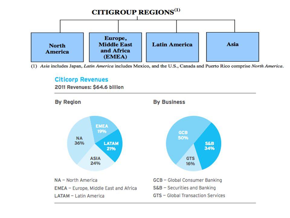 U.S. Consumer Mortgage Loans 90+DPD: 90 days past due delinquencies NCLs: Net credit losses