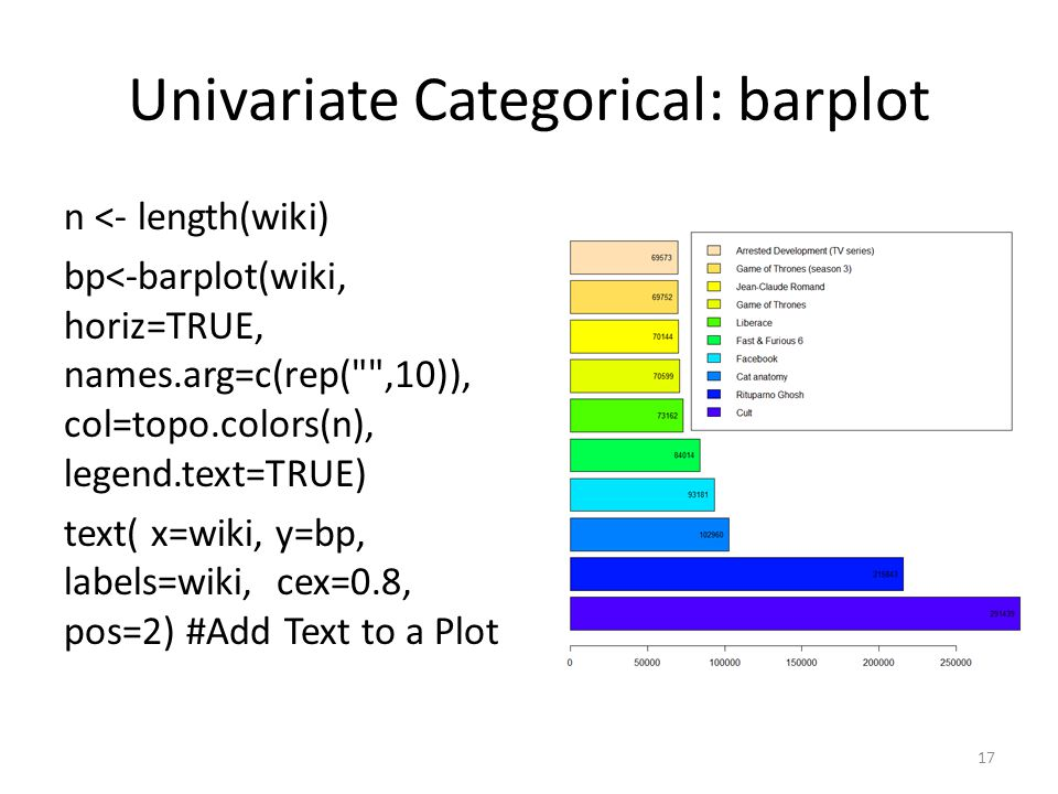 Univariate Categorical: barplot n <- length(wiki) bp<-barplot(wiki, horiz=TRUE, names.arg=c(rep( ,10)), col=topo.colors(n), legend.text=TRUE) text( x=wiki, y=bp, labels=wiki, cex=0.8, pos=2) #Add Text to a Plot 17