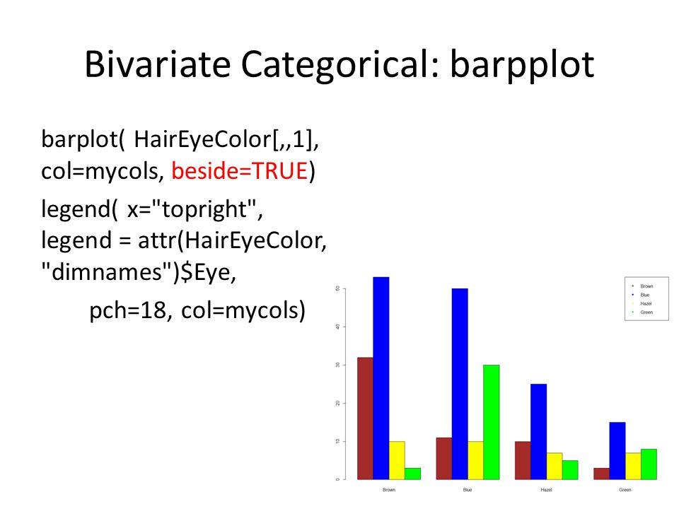 Bivariate Categorical: barpplot barplot( HairEyeColor[,,1], col=mycols, beside=TRUE) legend( x= topright , legend = attr(HairEyeColor, dimnames )$Eye, pch=18, col=mycols) 23