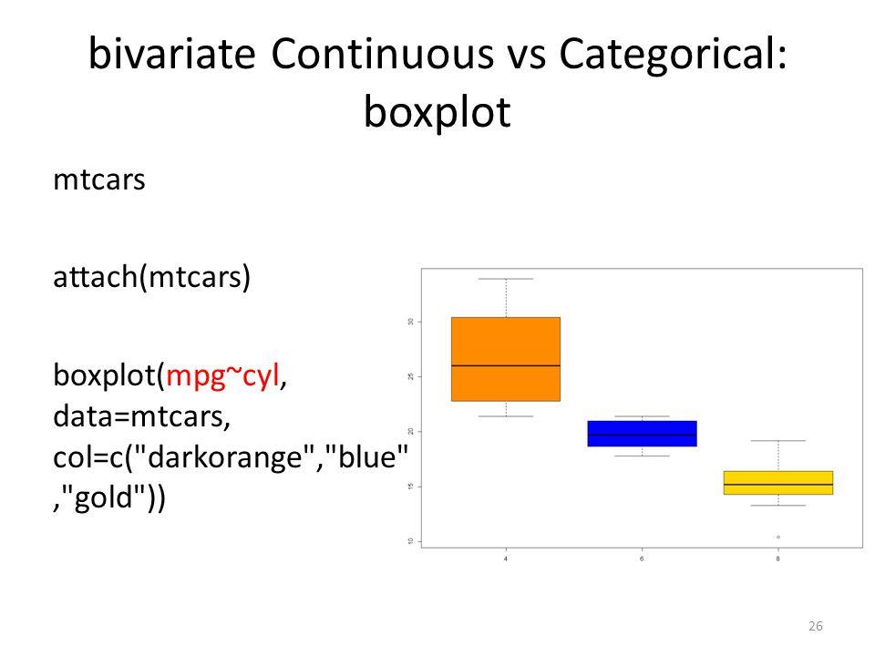 bivariate Continuous vs Categorical: boxplot mtcars attach(mtcars) boxplot(mpg~cyl, data=mtcars, col=c( darkorange , blue , gold )) 26
