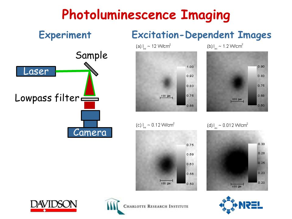 Photoluminescence Imaging Laser Camera Lowpass filter Sample Experiment Excitation-Dependent Images