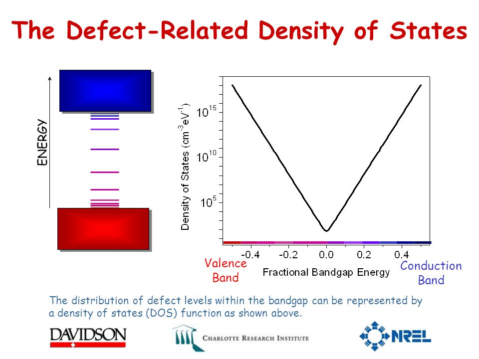 The Defect-Related Density of States Valence Band Conduction Band ENERGY The distribution of defect levels within the bandgap can be represented by a density of states (DOS) function as shown above.