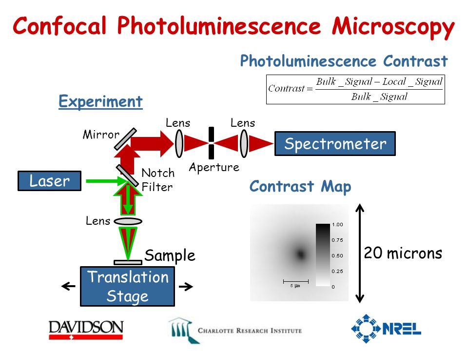 Confocal Photoluminescence Microscopy Laser Spectrometer Notch Filter Mirror Sample Lens Translation Stage Lens Experiment Contrast Map 20 microns Photoluminescence Contrast Aperture Lens