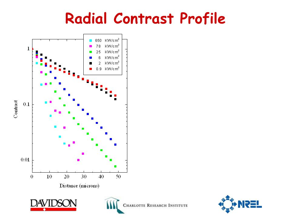 Radial Contrast Profile