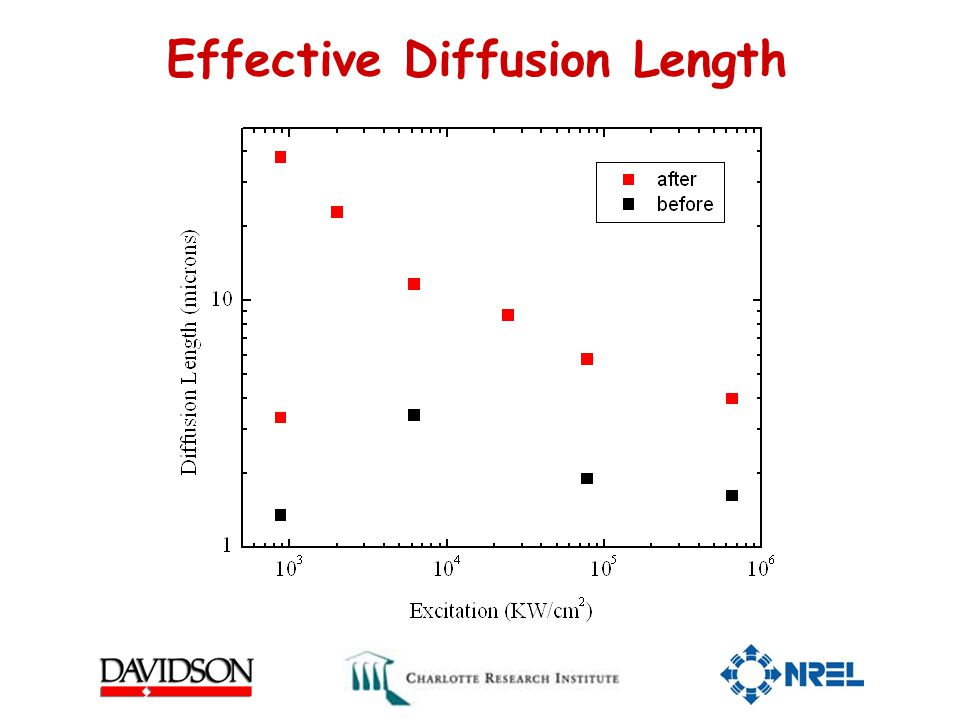 Effective Diffusion Length