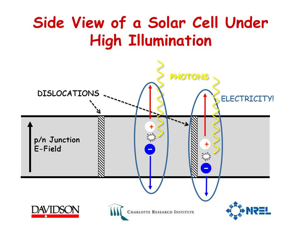 Side View of a Solar Cell Under High Illumination DISLOCATIONS PHOTONS + - + p/n Junction E-Field ELECTRICITY.