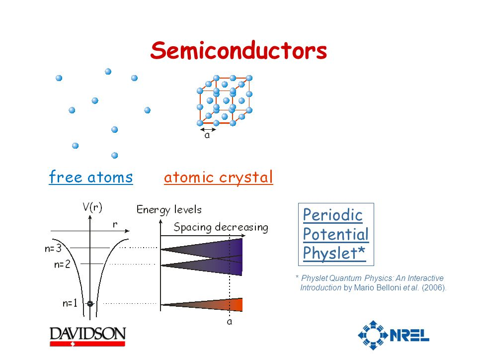 Semiconductors Periodic Potential Physlet* * Physlet Quantum Physics: An Interactive Introduction by Mario Belloni et al.