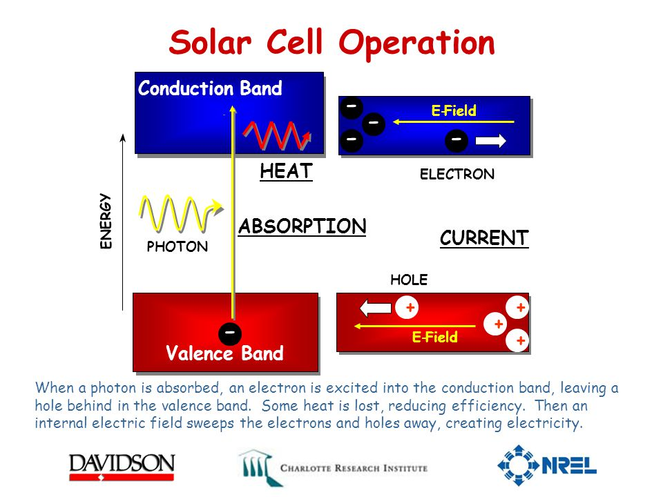 Solar Cell Operation Conduction Band Valence Band PHOTON ENERGY ELECTRON E-Field E- HOLE E-Field E- ++ + + - - - - - CURRENT ABSORPTION When a photon is absorbed, an electron is excited into the conduction band, leaving a hole behind in the valence band.