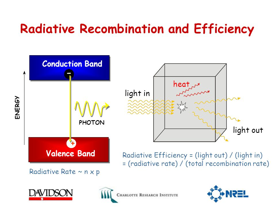 Radiative Recombination and Efficiency Conduction Band Valence Band PHOTON ENERGY - + Radiative Efficiency = (light out) / (light in) = (radiative rate) / (total recombination rate) heat light in light out Radiative Rate ~ n x p