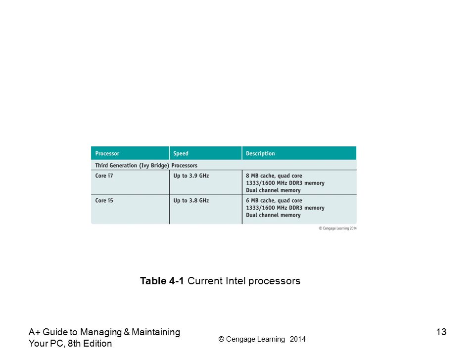 © Cengage Learning 2014 A+ Guide to Managing & Maintaining Your PC, 8th Edition 13 Table 4-1 Current Intel processors
