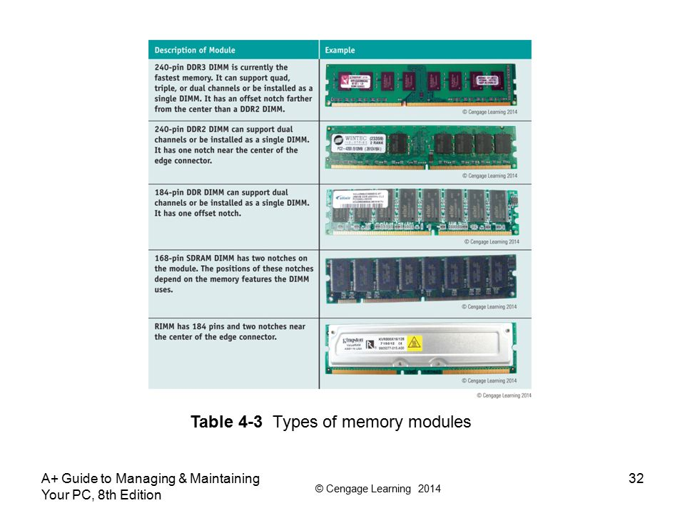 © Cengage Learning 2014 A+ Guide to Managing & Maintaining Your PC, 8th Edition 33 Table 4-3 Types of memory modules (continued)