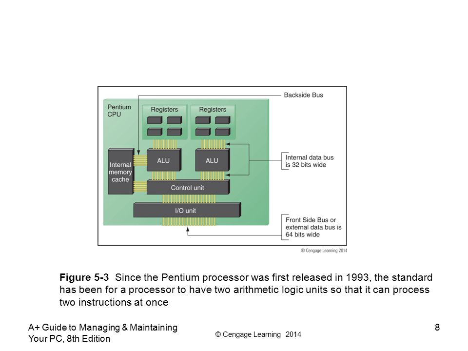 © Cengage Learning 2014 A+ Guide to Managing & Maintaining Your PC, 8th Edition 9 How a Processor Works Processor frequency (speed) –Speed at which processor operates internally Multiplier –Factor multiplied against system bus frequency Determines processor frequency –System bus frequency × multiplier = processor frequency Processor sold today contain ALUs and registers that can process 32 bits or 64 bits at a time