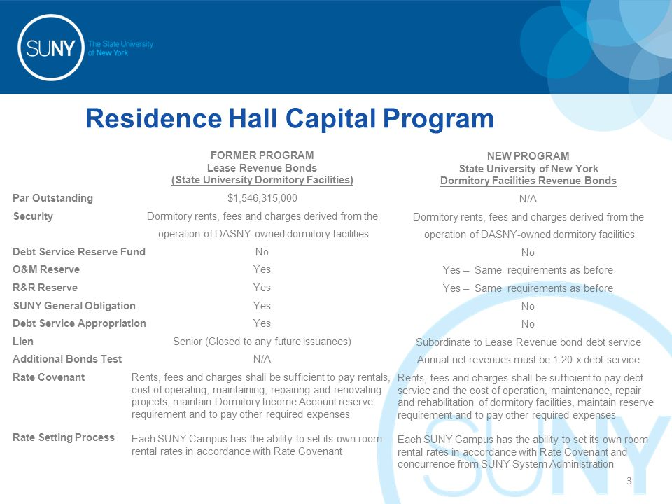 Residence Hall Capital Program FORMER PROGRAM Lease Revenue Bonds (State University Dormitory Facilities) $1,546,315,000 Dormitory rents, fees and charges derived from the operation of DASNY-owned dormitory facilities No Yes Senior (Closed to any future issuances) N/A Rents, fees and charges shall be sufficient to pay rentals, cost of operating, maintaining, repairing and renovating projects, maintain Dormitory Income Account reserve requirement and to pay other required expenses Each SUNY Campus has the ability to set its own room rental rates in accordance with Rate Covenant Par Outstanding Security Debt Service Reserve Fund O&M Reserve R&R Reserve SUNY General Obligation Debt Service Appropriation Lien Additional Bonds Test Rate Covenant Rate Setting Process NEW PROGRAM State University of New York Dormitory Facilities Revenue Bonds N/A Dormitory rents, fees and charges derived from the operation of DASNY-owned dormitory facilities No Yes – Same requirements as before No Subordinate to Lease Revenue bond debt service Annual net revenues must be 1.20 x debt service Rents, fees and charges shall be sufficient to pay debt service and the cost of operation, maintenance, repair and rehabilitation of dormitory facilities, maintain reserve requirement and to pay other required expenses Each SUNY Campus has the ability to set its own room rental rates in accordance with Rate Covenant and concurrence from SUNY System Administration 3