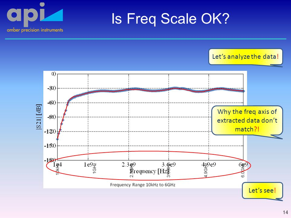 Is Freq Scale OK. 14 Why the freq axis of extracted data don't match .