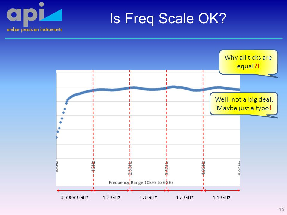Lower Frequencies 16 Why all ticks are equal?.Well, not a big deal.