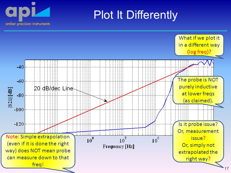 Plot It Differently 17 What if we plot it in a different way (log freq).
