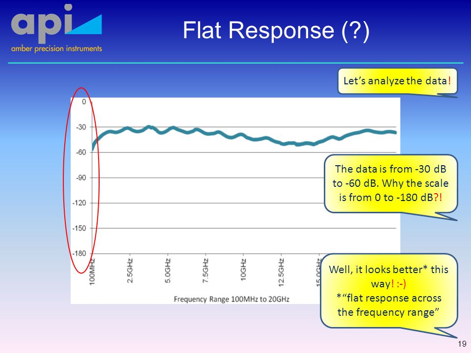Flat Response ( ) 19 Let's analyze the data. The data is from -30 dB to -60 dB.