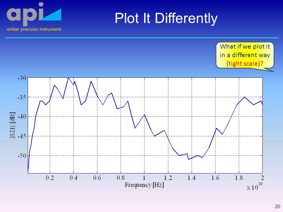 Plot It Differently 21 What if we plot it in a different way (log freq).