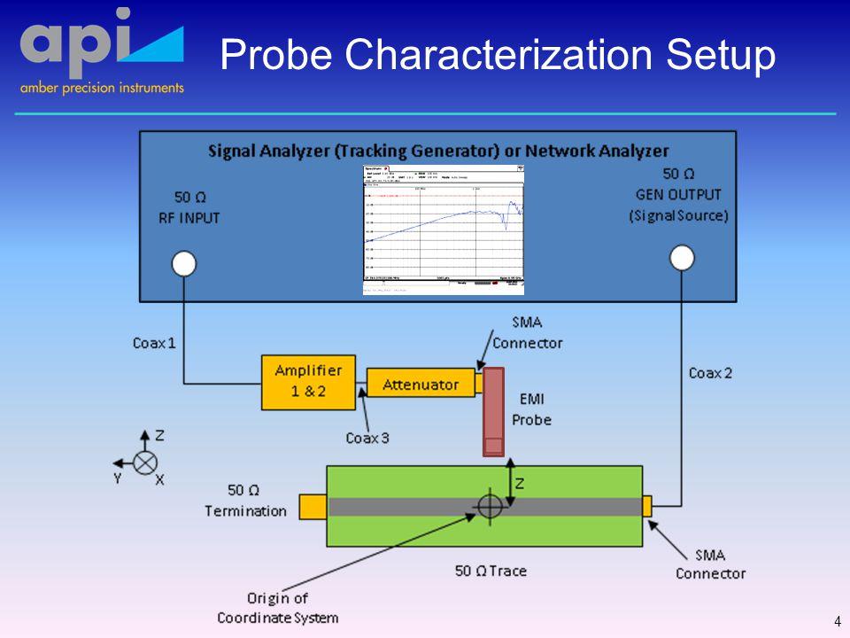 Typical EMI Probe S21 5 * EMI Hx 2 mm: up to 10 GHz