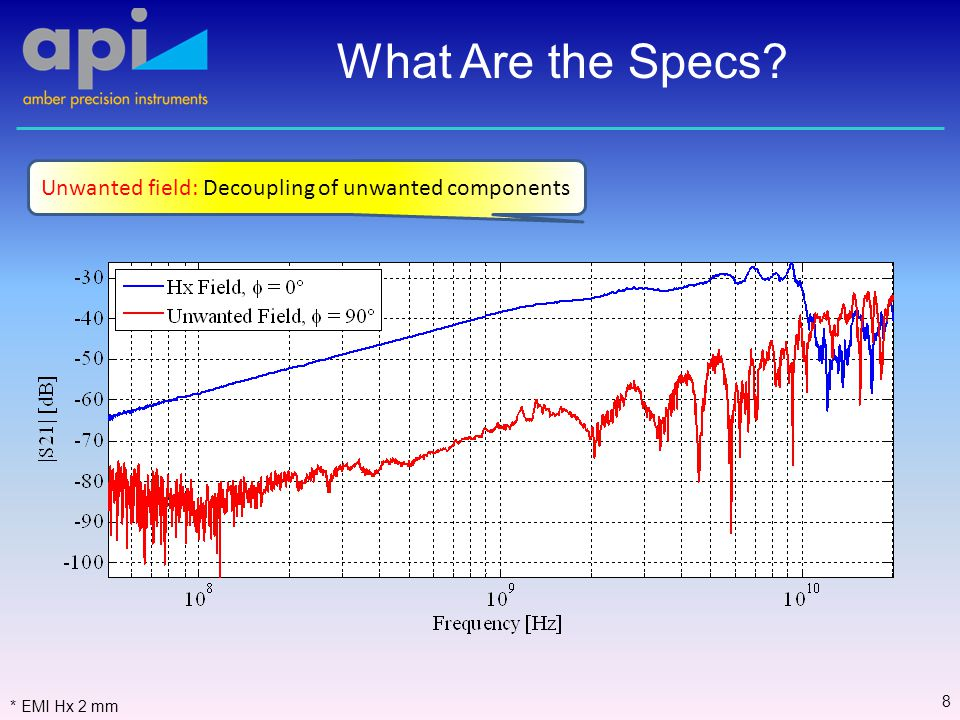 What Are the Specs 8 Unwanted field: Decoupling of unwanted components * EMI Hx 2 mm