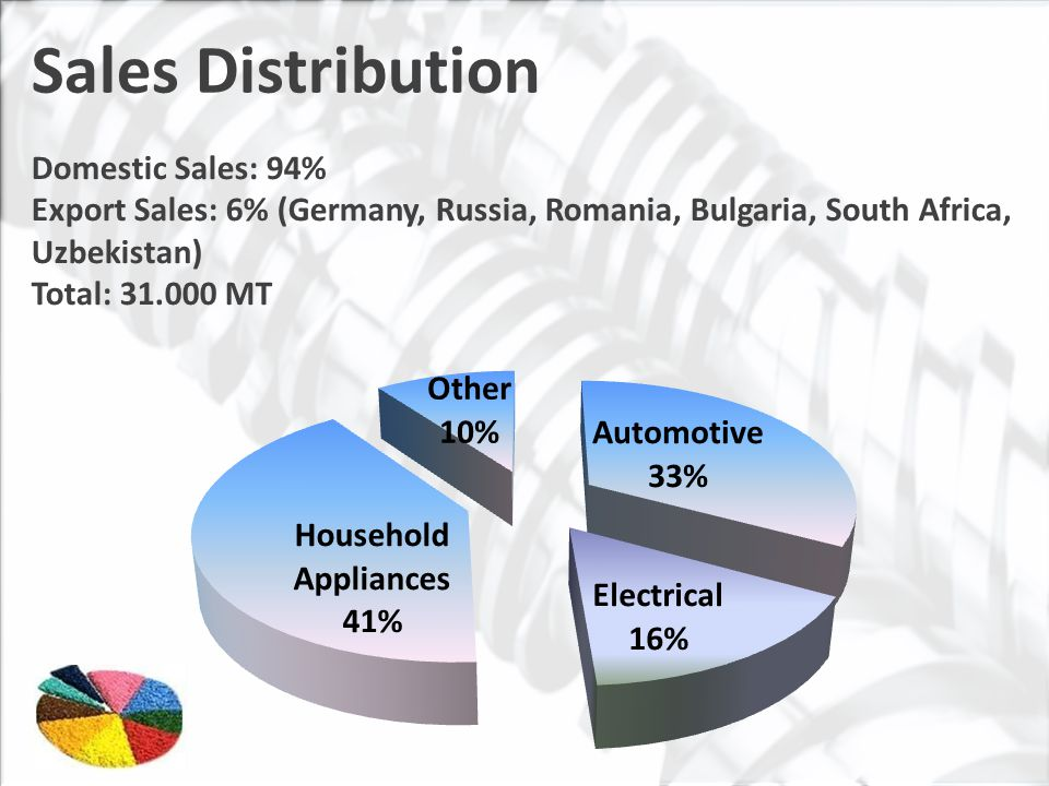 Sales Distribution Domestic Sales: 94% Export Sales: 6% (Germany, Russia, Romania, Bulgaria, South Africa, Uzbekistan) Total: 31.000 MT