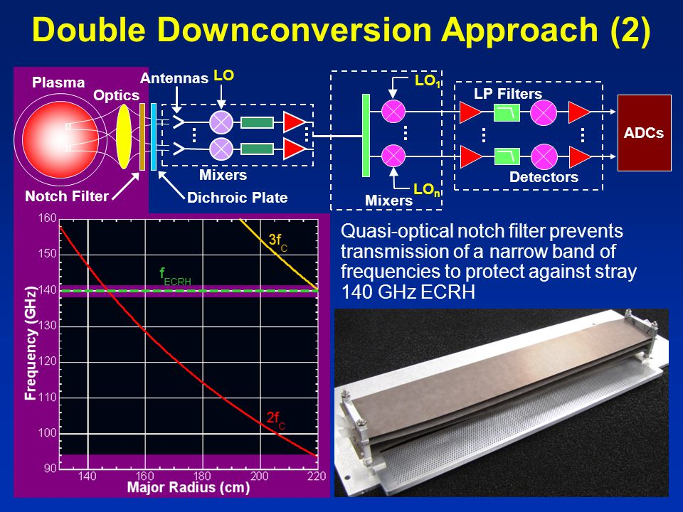 Quasi-optical notch filter prevents transmission of a narrow band of frequencies to protect against stray 140 GHz ECRH Mixers Detectors Antennas Mixers LP Filters LO LO n Notch Filter ADCs Plasma Optics Dichroic Plate LO 1 Double Downconversion Approach (2)