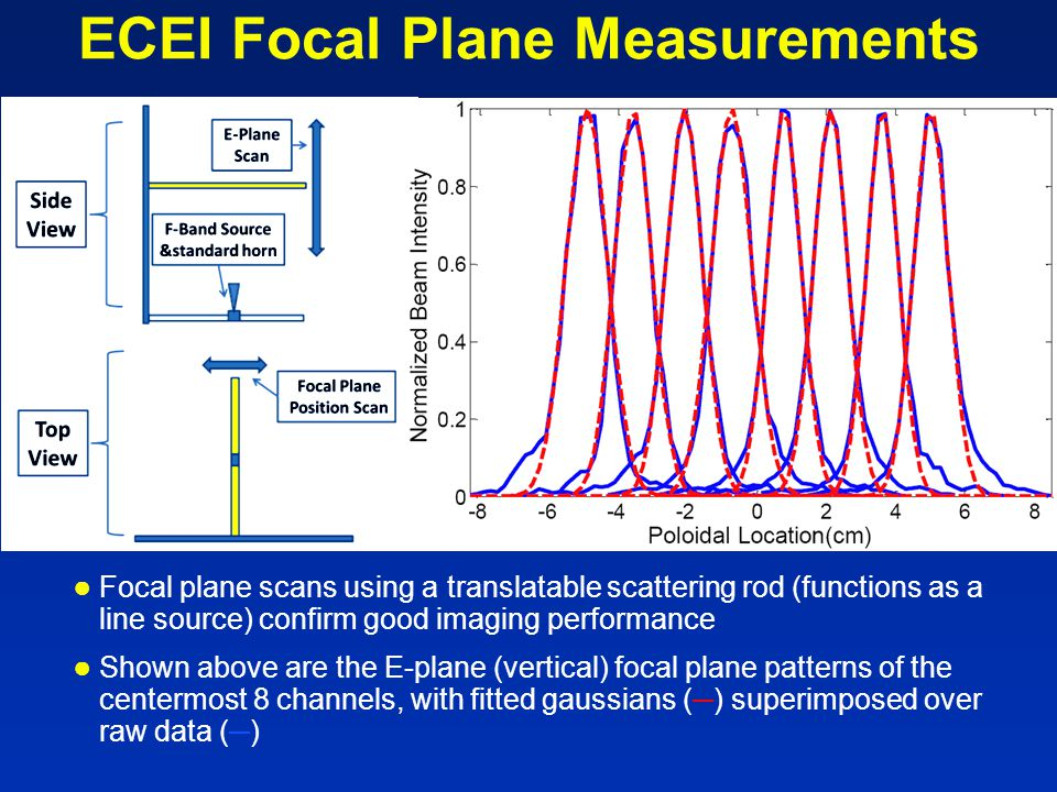 ECEI Focal Plane Measurements ● Focal plane scans using a translatable scattering rod (functions as a line source) confirm good imaging performance ● Shown above are the E-plane (vertical) focal plane patterns of the centermost 8 channels, with fitted gaussians (─) superimposed over raw data (─)