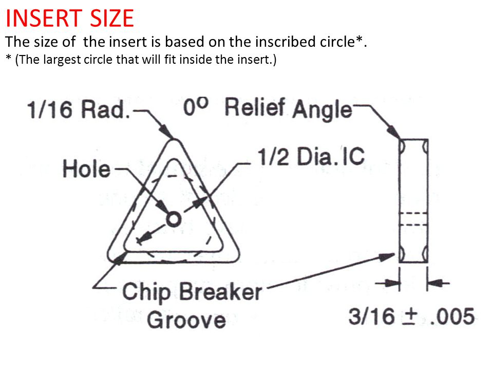 INSERT SIZE The size of the insert is based on the inscribed circle*. * (The largest circle that will fit inside the insert.)