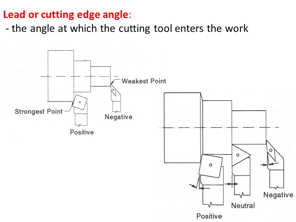 Lead or cutting edge angle: - the angle at which the cutting tool enters the work