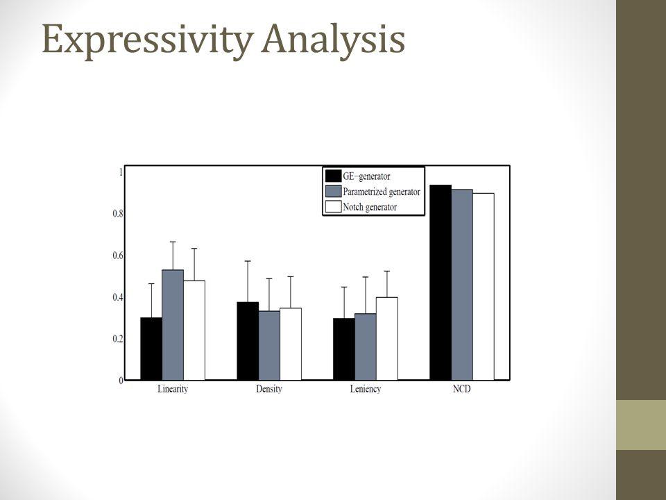 Expressivity Analysis